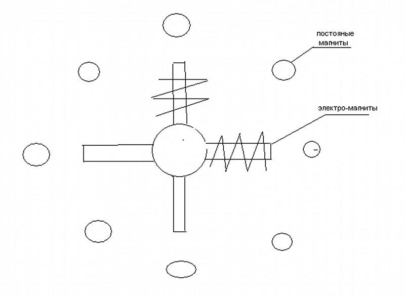 магнитах. схема генератора